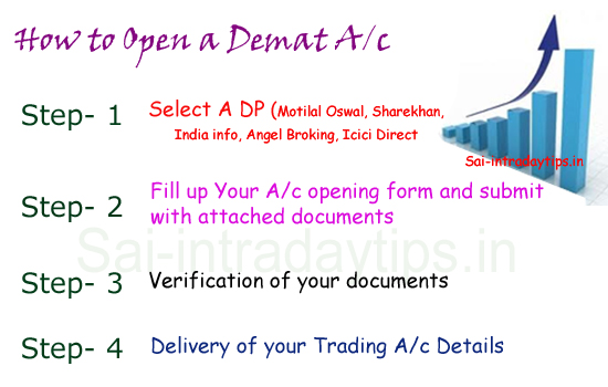 How to Open a Demat cum Trading Account in nse market